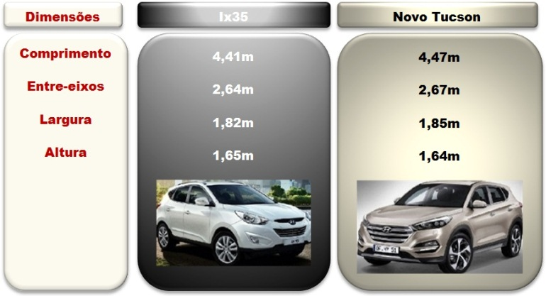 HyundaiTucson2016_comparativo dimensoes
