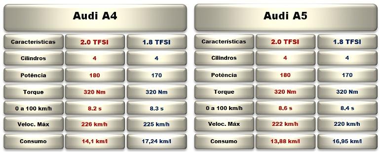 MOTORES A4 E A5