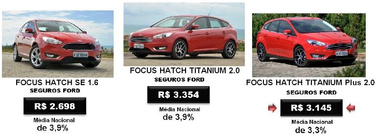 Focus2016ComparativoSEGUROS