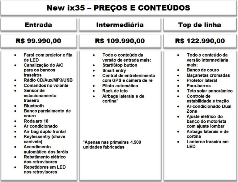 COMPARATIVO PRECOS E CONTEUDOS DAS VERSOES
