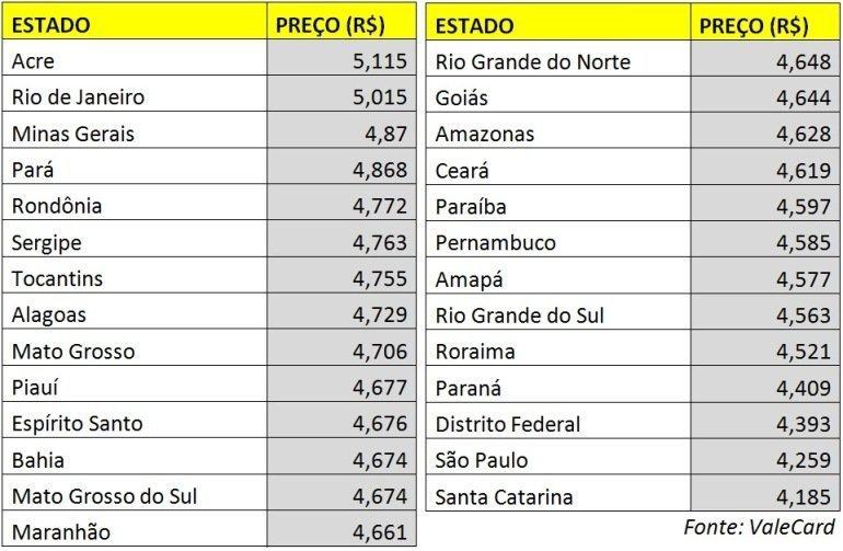 TABELA-O1 Confira quais Estados têm a gasolina mais barata do Brasil