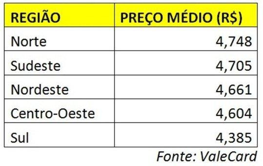 TABELA-O2-b Confira quais Estados têm a gasolina mais barata do Brasil