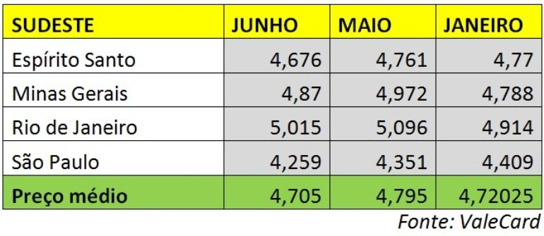 TABELA-O3 Confira quais Estados têm a gasolina mais barata do Brasil